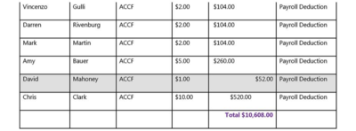 2015 AC Employee Payroll Donors to ACCFCB Pg 4